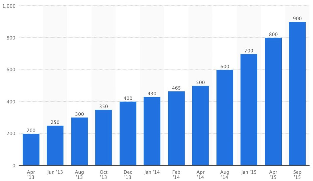 Datos de Whatsapp número de usuarios activos
