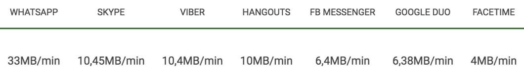 Consumo de datos videollamadas de Whatsapp