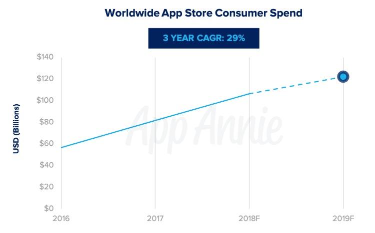 Gasto del consumidor en la App Store