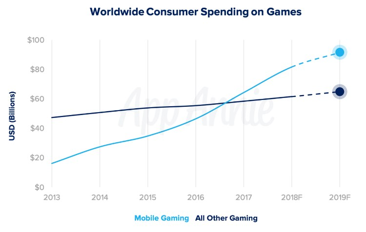 Evolución del juego móvil