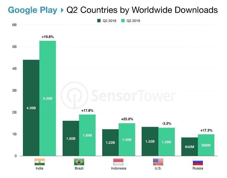 Países que más apps han descargado en la Google Play en 2º trimestre de 2019