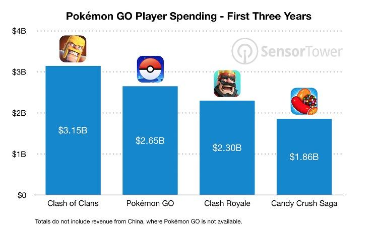 Juegos que más han recaudado en sus 3 primeros años