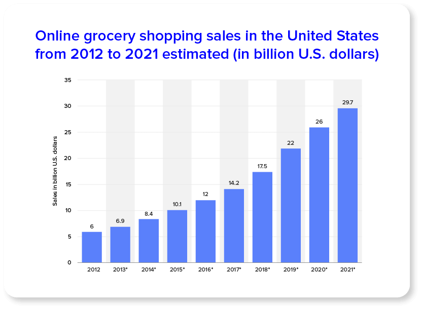 Продажи онлайн-магазинов в США с 2012 по 2021 год оцениваются в миллиарды долларов США