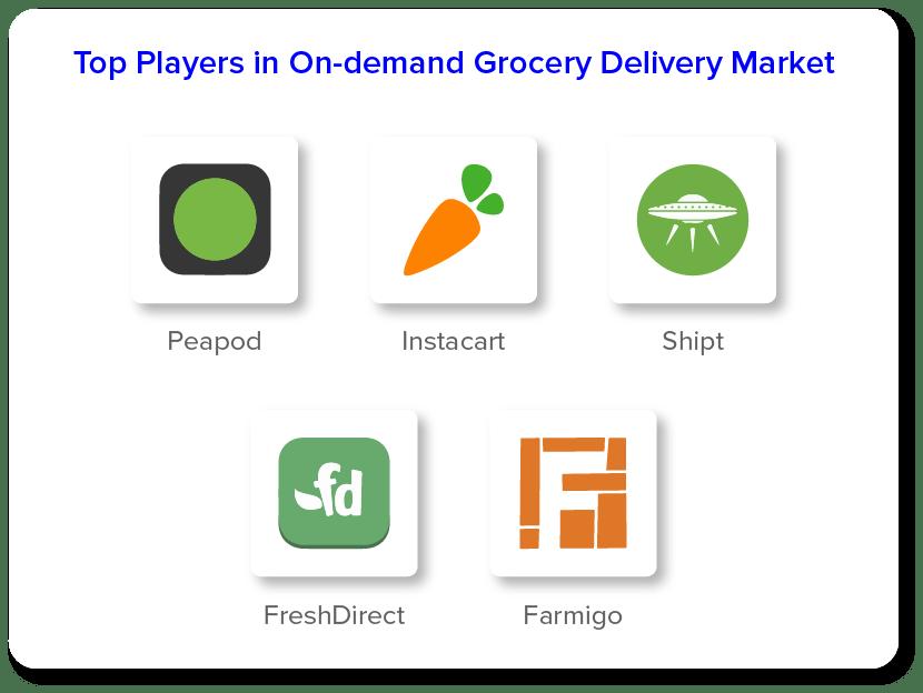 Лучшие игроки на рынке доставки продуктов по запросу