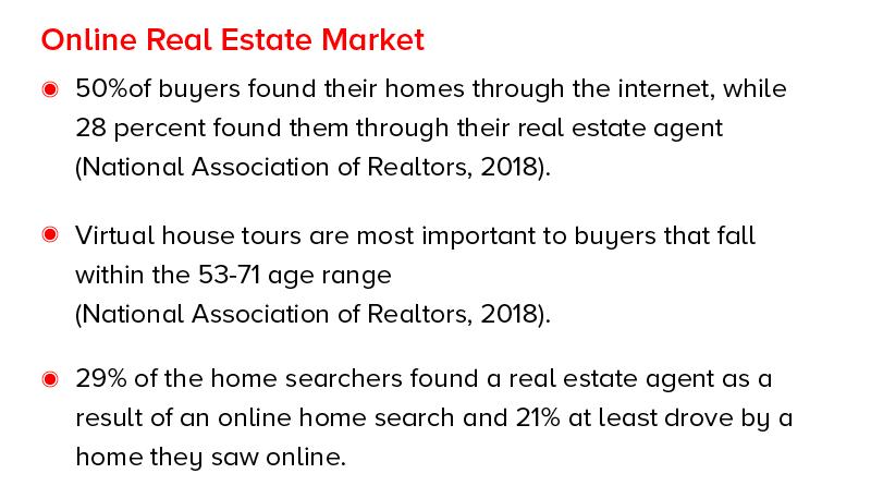 Интернет-рынок недвижимости
