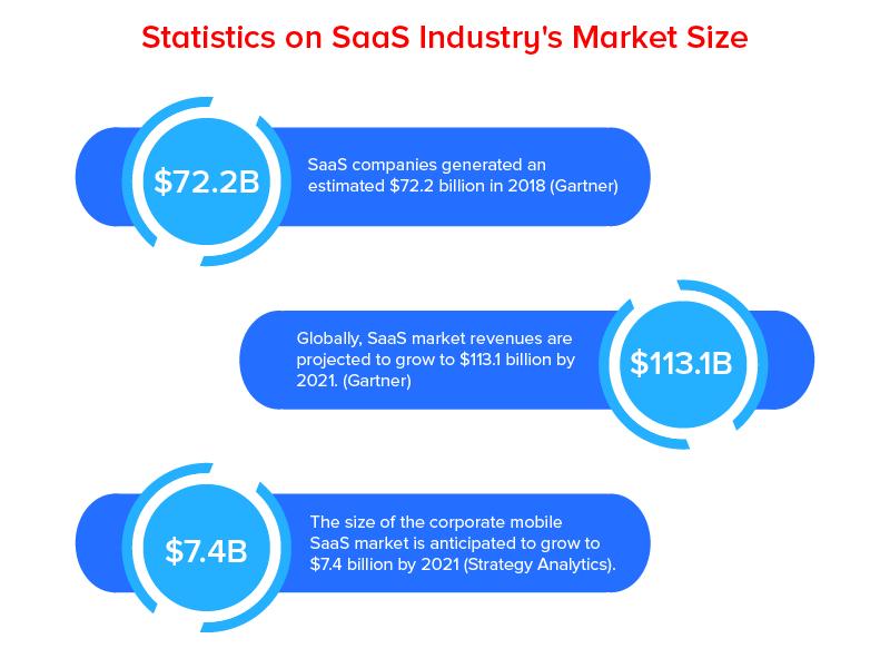 Статистика по объему рынка SaaS индустрии