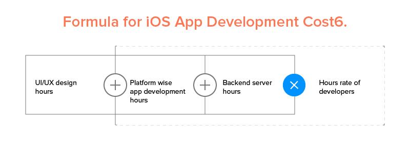 Формула для разработки приложений для iOS Cost6.