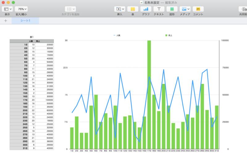 Numbers Mac iPad 2軸グラフ