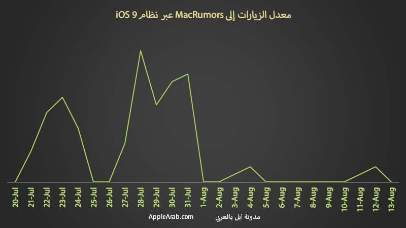 معدل الزيارات عبر نظام iOS 9.1