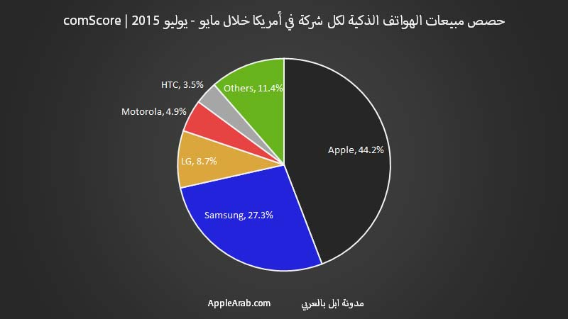 حصص مبيعات الايفون والهواتف الذكية لكل شركة في أمريكا خلال مايو - يوليو 2015