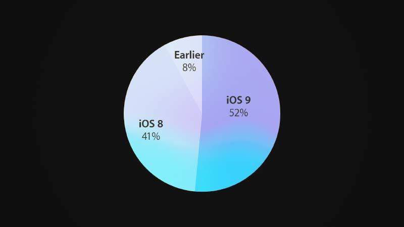 معدل استخدام نظام iOS 9 بعد 6 أيام من إطلاقه