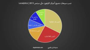 نسب مبيعات جميع أجيال الايفون حتّى سبتمبر 2015