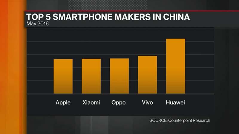 أكبر 5 مصنعي هواتف ذكية في الصين