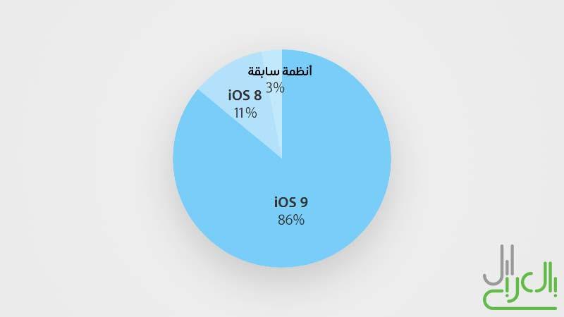 نسبة استخدام iOS 9 في أواخر يوليو 2016