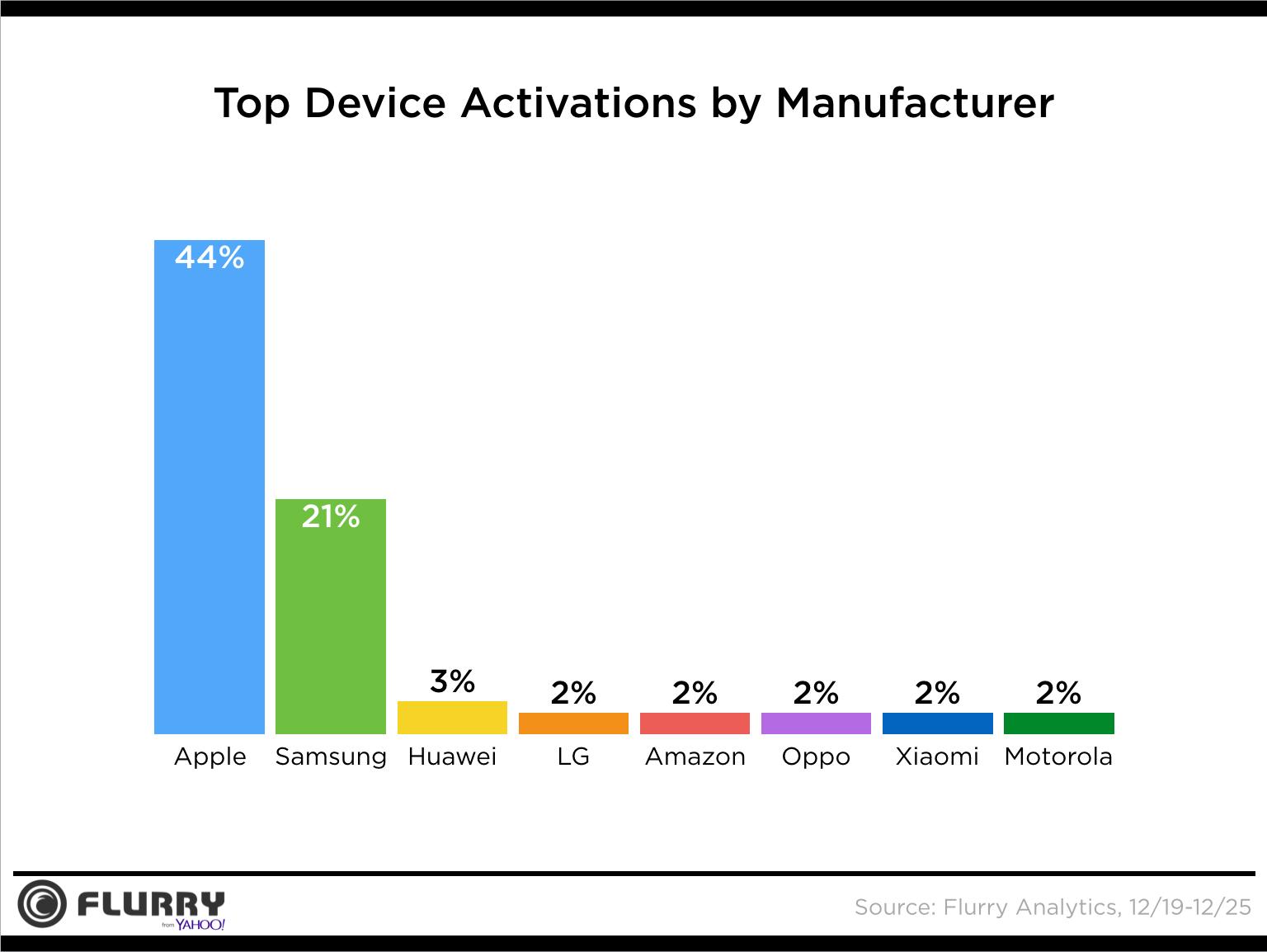 حصص تفعيل الأجهزة الذكية في أعياد 2016