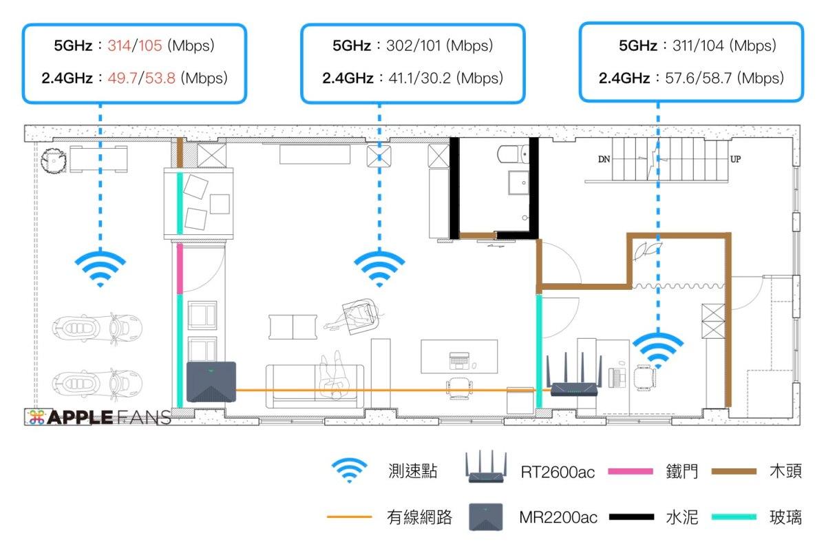 MR2200ac 做為「有線」Wi-Fi 存取點