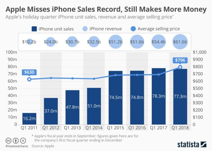 iPhone X Sales Slow Down While iPhone 8 and 8 Plus Sales Climb