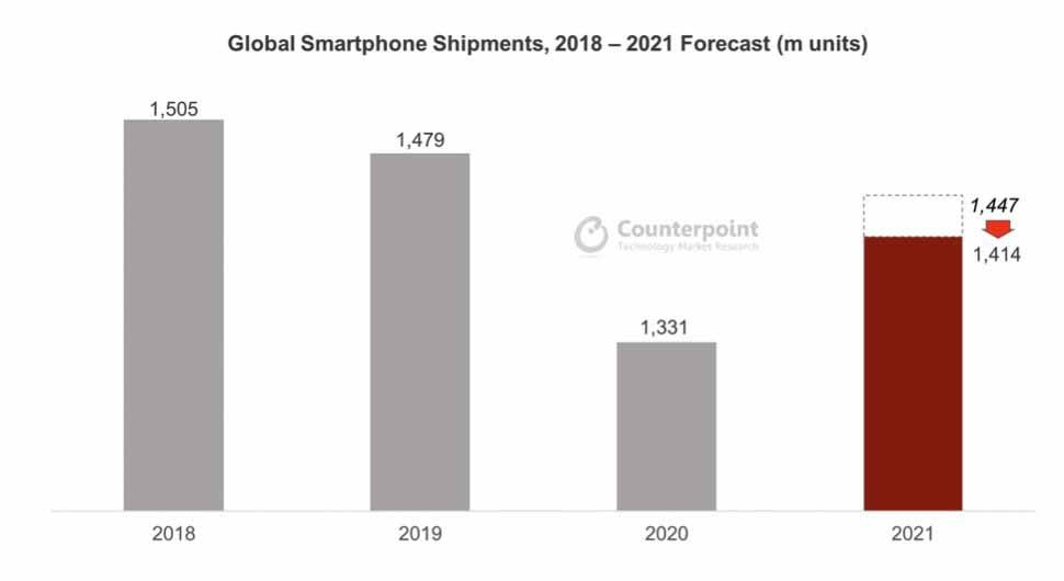 Как нехватка компонентов приводит к падению оценок отгрузки.  (Источник: Counterpoint Quarterly Smartphone Forecast.)