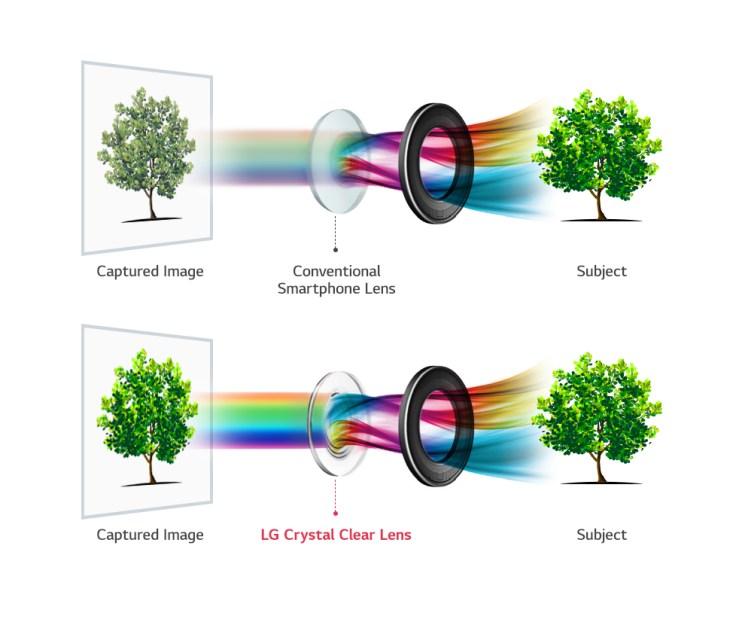 Bild_LG_V30 Crystal Clear Lens