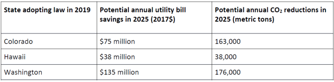 table of bill savings and CO2 reductions