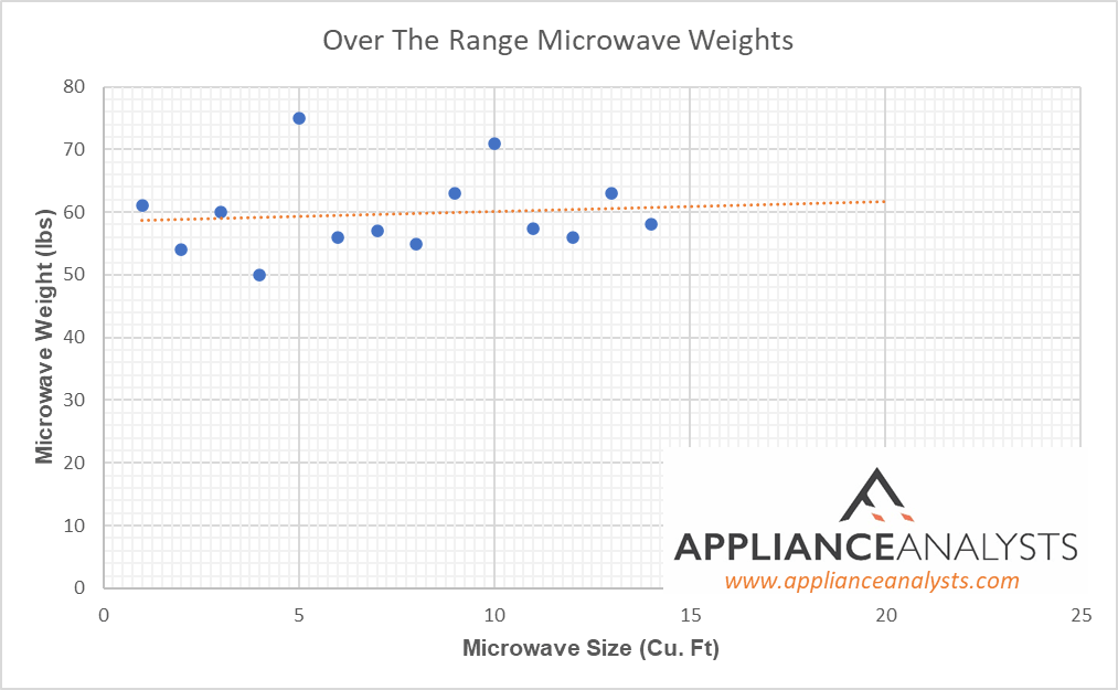 how much do microwaves weigh averages