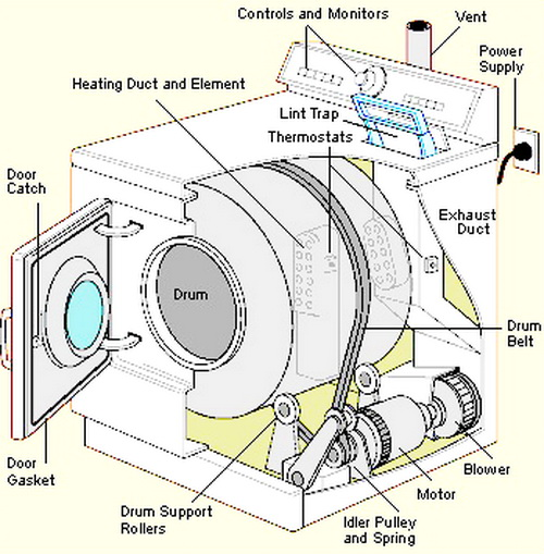 kenmore elite calypso washer manual pdf