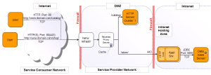 Diagram: The Network Diagram – A Practical Guide to