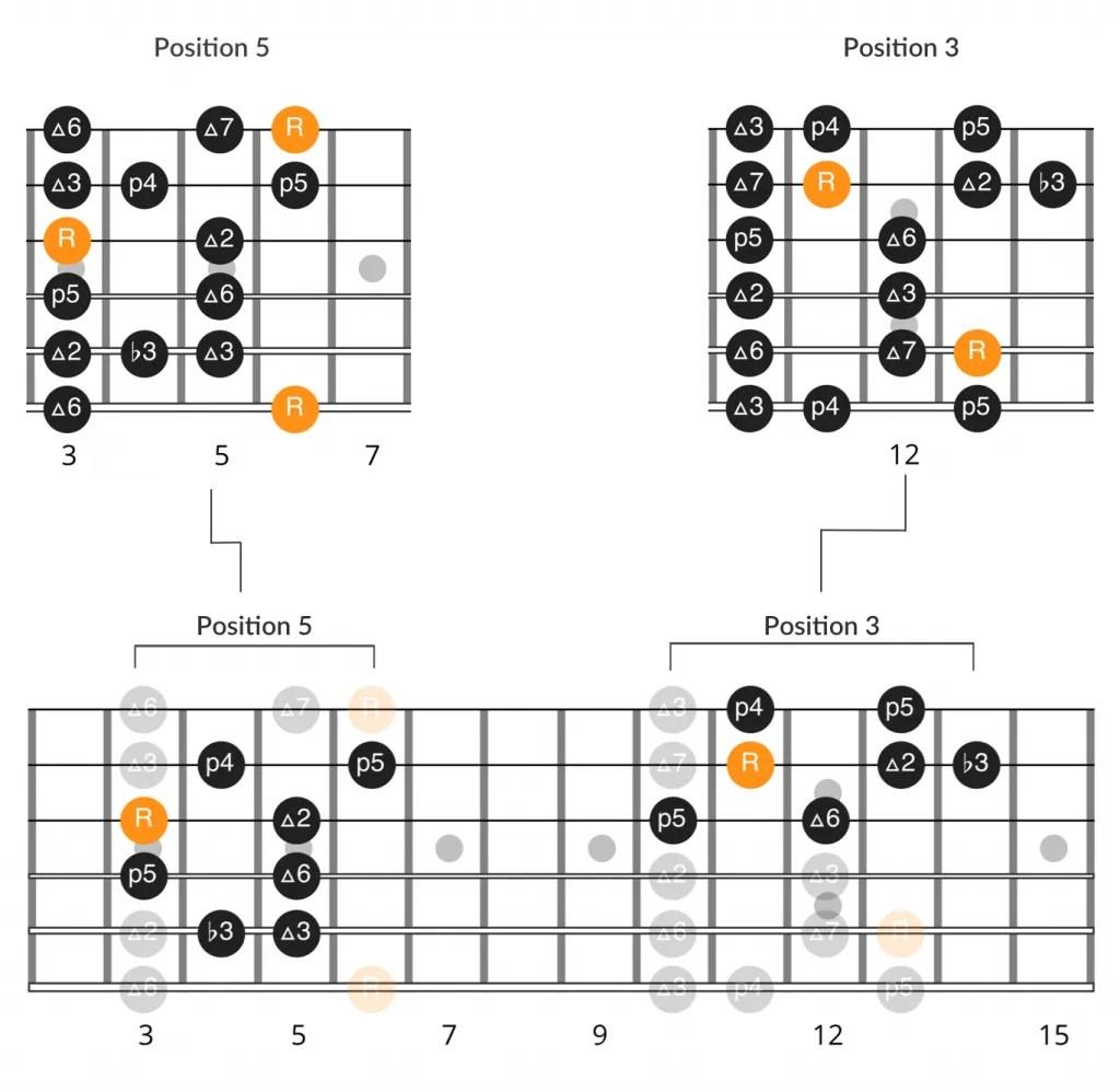 Soulshine Intro Solo Tab Amp Scale Diagrams