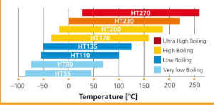 Galden ht pfpe-operating temperature range