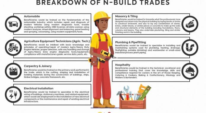 N-Power Build Breakdown Application