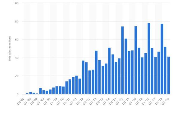 Apple's iPhone sales now constitute the majority of their revenues – but sales have plateaued of late.