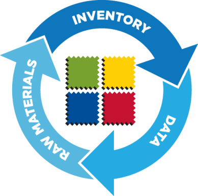 Raw Material Inventory Management
