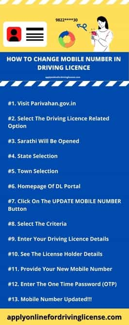 change mobile number in driving licence infographic