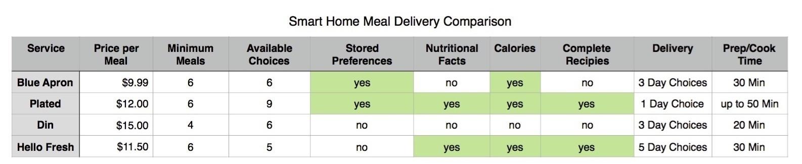 cooking service chart crop