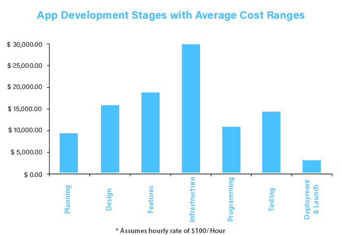 stages-graph