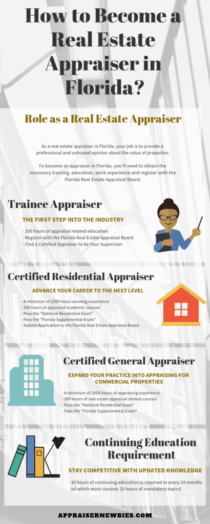 How to Become a Real Estate Appraiser in Florida ...