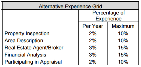 AQB Alternative Experience Requirements Grid