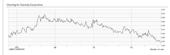 Clarocity stock down