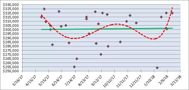 Sales Graph 2