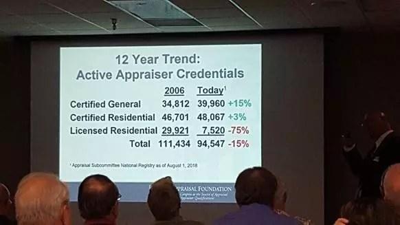 12 Year Trend: Active Appraiser Credentials