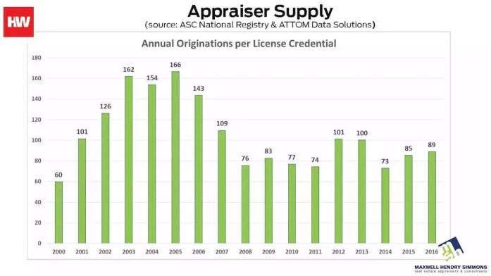 appraiser supply credential