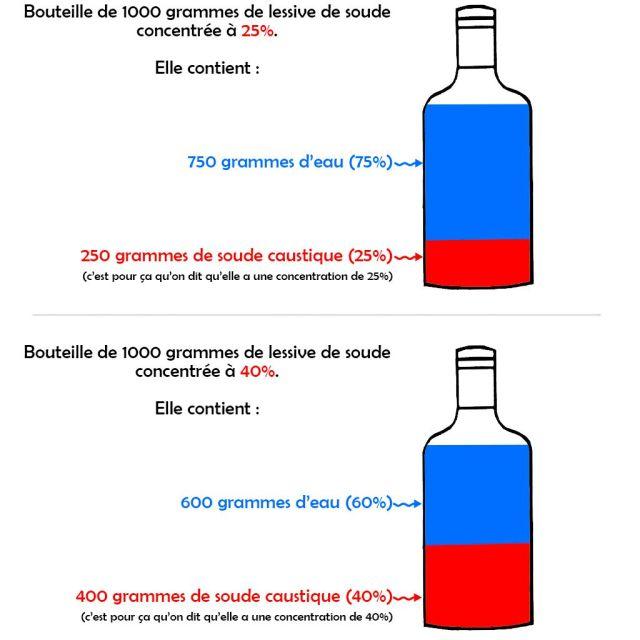 schéma de différente concentrations de lessives de soude pour faire du savon maison