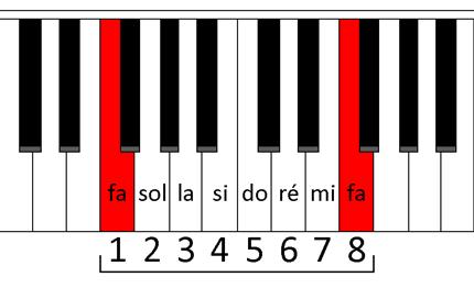 Octave au piano