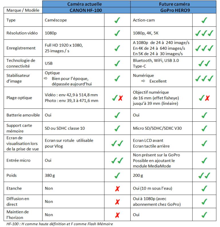 Comparatif entre le caméscope CANON HF-100 et la caméra GoPRO HERO9.