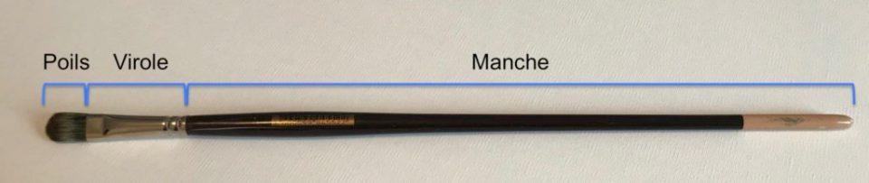 """Les 3 parties d'un pinceau : le manche, la virole et les poils appelés également """"soies""""."""