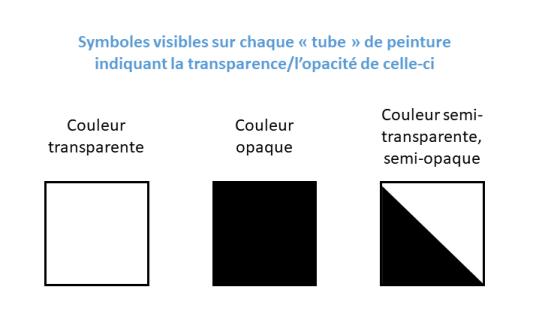 Symboles visibles sur chaque tube de peinture indiquant la transparence/opacité de celle-ci