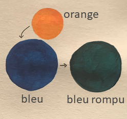 Bleu rompu