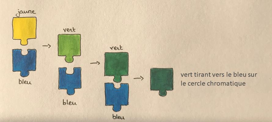 foncer une couleur en ajoutant sa composante foncée