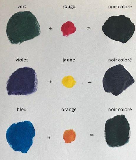 noirs colorés par mélange des couleurs complémentaires