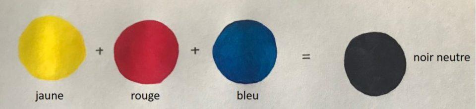 noir neutre obtenu par mélange des trois couleurs primaires
